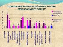ПІДВИЩЕННЯ КВАЛІФІКАЦІЇ ПРОФЕСОРСЬКО- ВИКЛАДАЦЬКОГО СКЛАДУ