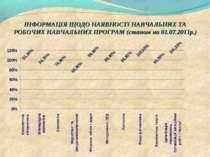 ІНФОРМАЦІЯ ЩОДО НАЯВНОСТІ НАВЧАЛЬНИХ ТА РОБОЧИХ НАВЧАЛЬНИХ ПРОГРАМ (станом на...