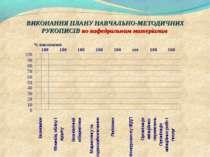 ВИКОНАННЯ ПЛАНУ НАВЧАЛЬНО-МЕТОДИЧНИХ РУКОПИСІВ по кафедральним матеріалам