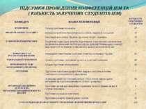 ПІДСУМКИ ПРОВЕДЕННЯ КОНФЕРЕНЦІЙ ІЕМ ТА ( КІЛЬКІСТЬ ЗАЛУЧЕНИХ СТУДЕНТІВ ІЕМ) К...