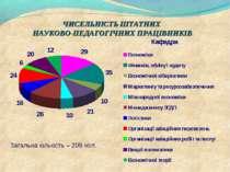 ЧИСЕЛЬНІСТЬ ШТАТНИХ НАУКОВО-ПЕДАГОГІЧНИХ ПРАЦІВНИКІВ Загальна кількість – 209...