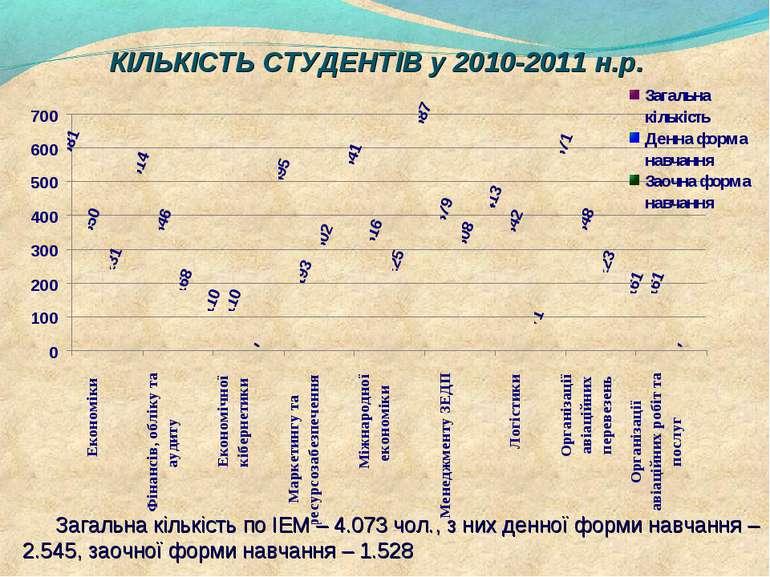 КІЛЬКІСТЬ СТУДЕНТІВ у 2010-2011 н.р. Загальна кількість по ІЕМ – 4.073 чол., ...