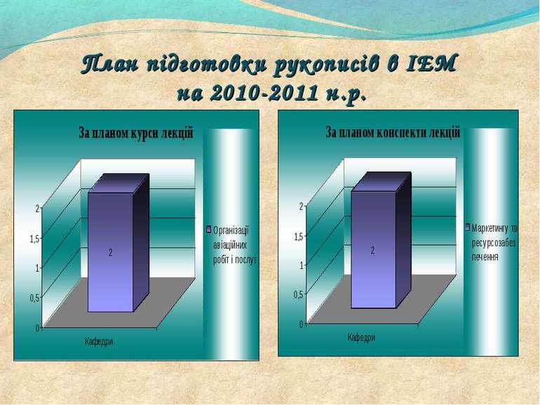 План підготовки рукописів в ІЕМ на 2010-2011 н.р.