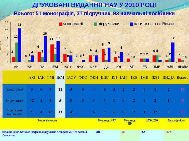 * ДРУКОВАНІ ВИДАННЯ НАУ У 2010 РОЦІ Всього: 51 монографія, 31 підручник, 93 н...