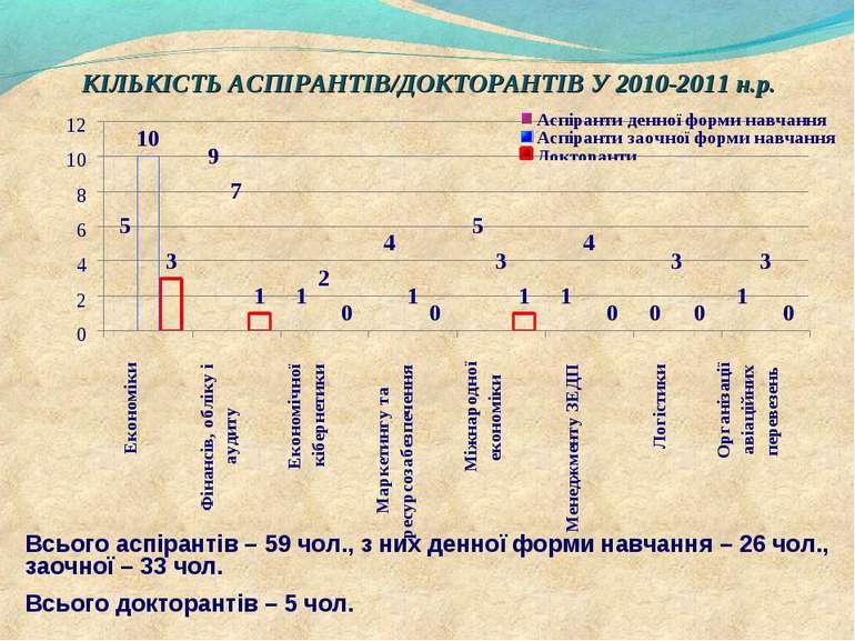 КІЛЬКІСТЬ АСПІРАНТІВ/ДОКТОРАНТІВ У 2010-2011 н.р. Всього аспірантів – 59 чол....