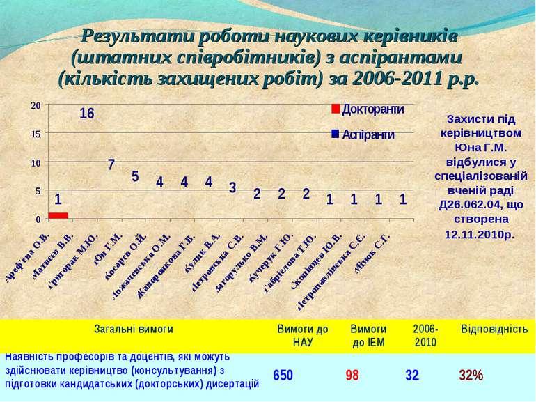 Результати роботи наукових керівників (штатних співробітників) з аспірантами ...