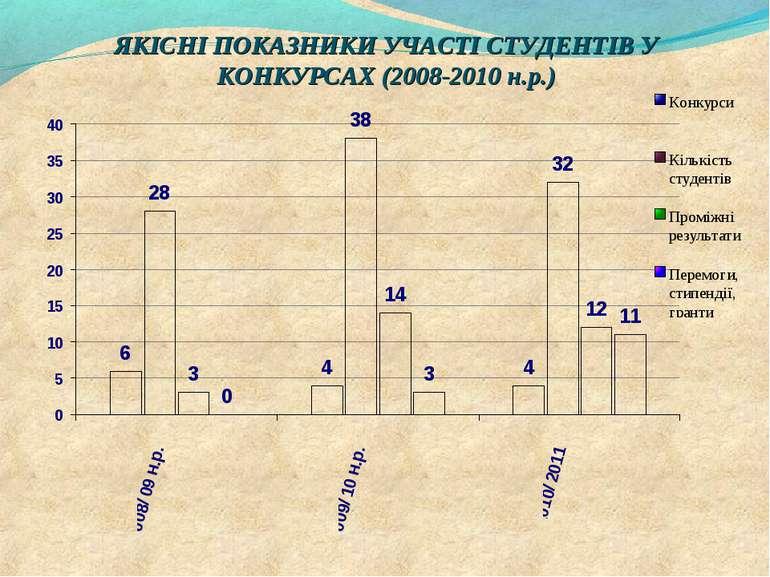 ЯКІСНІ ПОКАЗНИКИ УЧАСТІ СТУДЕНТІВ У КОНКУРСАХ (2008-2010 н.р.)