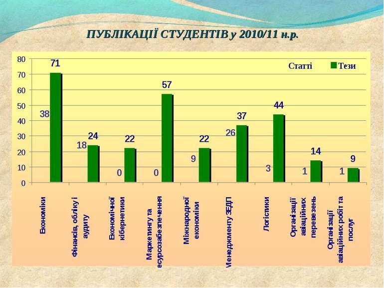 ПУБЛІКАЦІЇ СТУДЕНТІВ у 2010/11 н.р.