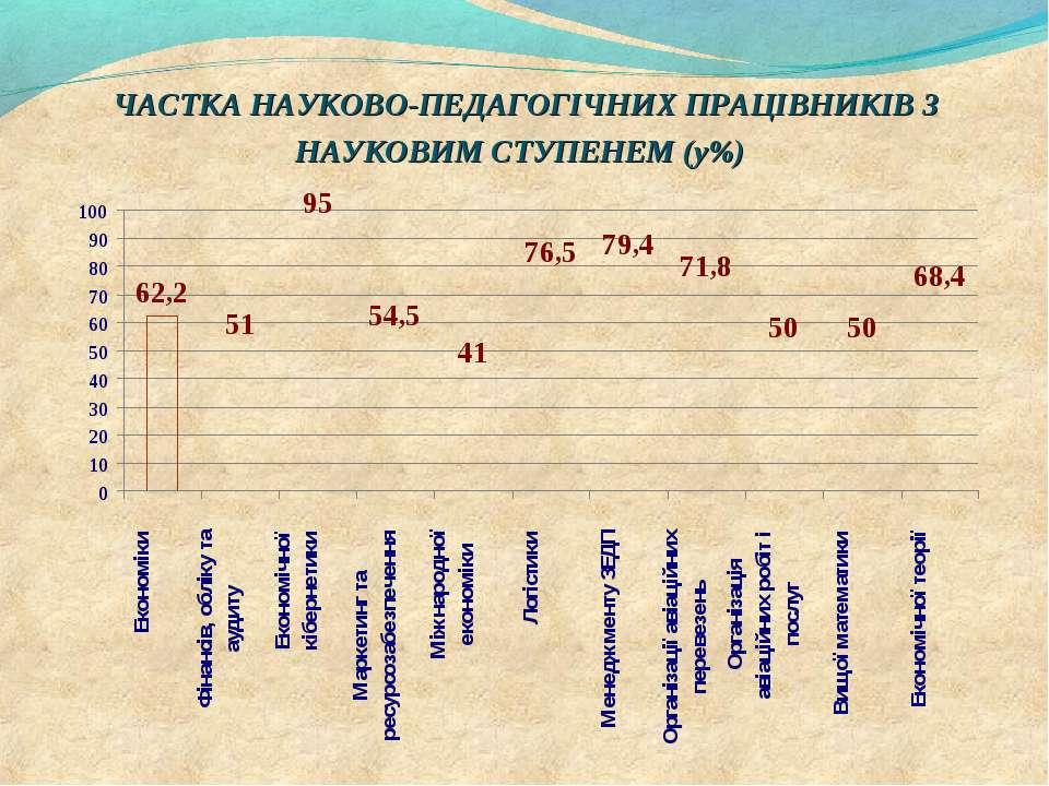 ЧАСТКА НАУКОВО-ПЕДАГОГІЧНИХ ПРАЦІВНИКІВ З НАУКОВИМ СТУПЕНЕМ (у%)