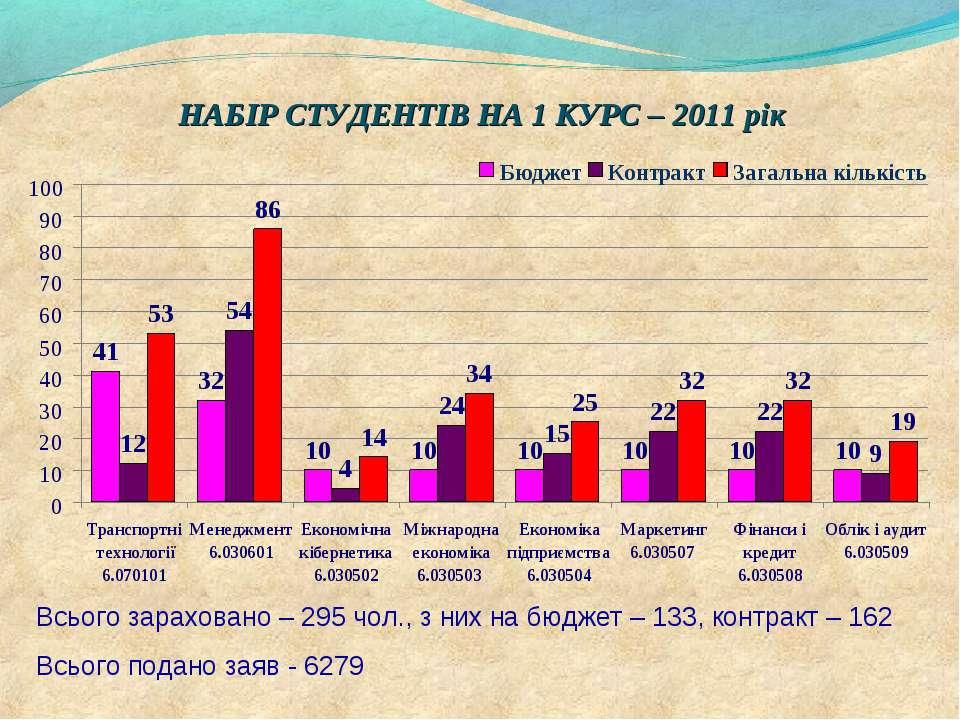 НАБІР СТУДЕНТІВ НА 1 КУРС – 2011 рік Всього зараховано – 295 чол., з них на б...