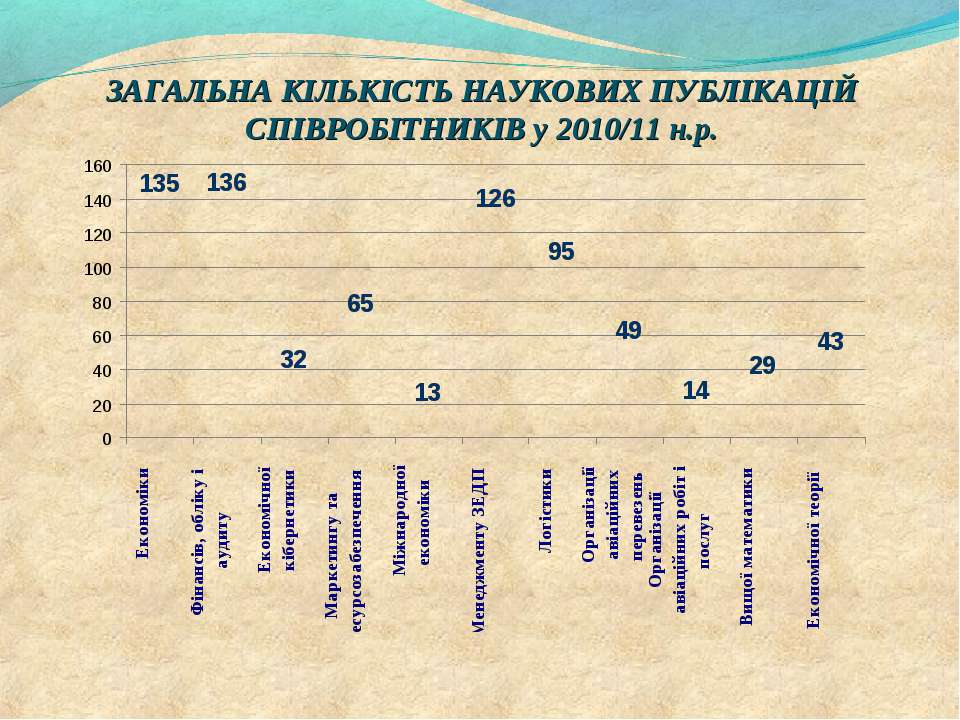 ЗАГАЛЬНА КІЛЬКІСТЬ НАУКОВИХ ПУБЛІКАЦІЙ СПІВРОБІТНИКІВ у 2010/11 н.р.