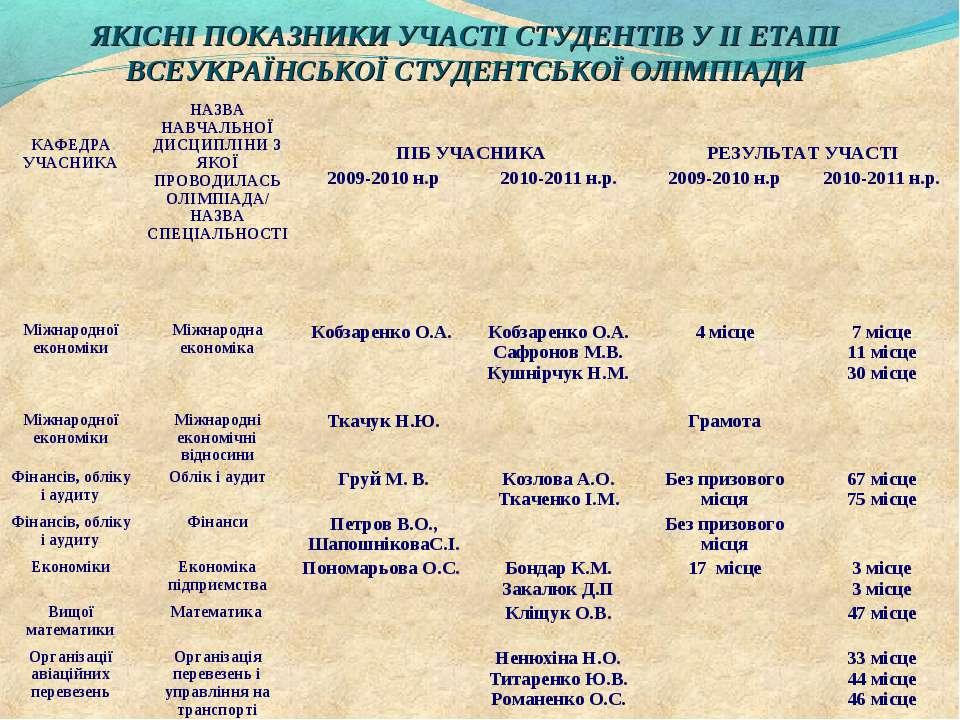ЯКІСНІ ПОКАЗНИКИ УЧАСТІ СТУДЕНТІВ У ІІ ЕТАПІ ВСЕУКРАЇНСЬКОЇ СТУДЕНТСЬКОЇ ОЛІМ...