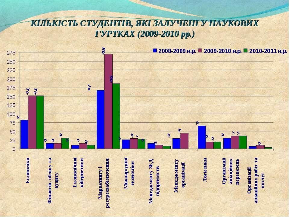 КІЛЬКІСТЬ СТУДЕНТІВ, ЯКІ ЗАЛУЧЕНІ У НАУКОВИХ ГУРТКАХ (2009-2010 рр.)