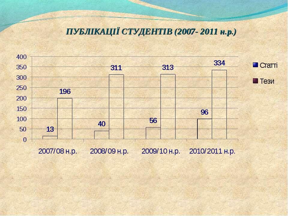 ПУБЛІКАЦІЇ СТУДЕНТІВ (2007- 2011 н.р.)