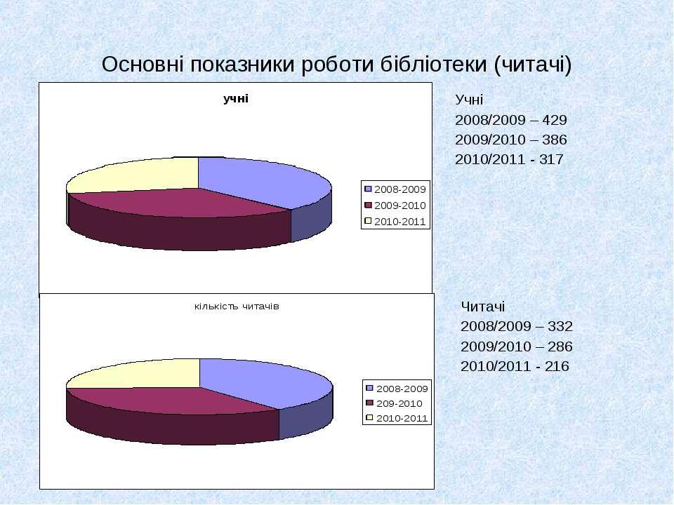 Основні показники роботи бібліотеки (читачі) Учні 2008/2009 – 429 2009/2010 –...