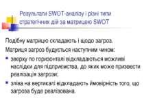 Результати SWOT-аналізу і різні типи стратегічних дій за матрицею SWOT Подібн...