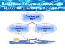 Властивості водного середовища та їх вплив на організм людини Хімічні властив...