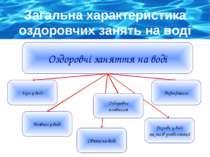 Загальна характеристика оздоровчих занять на воді Оздоровчі заняття на воді І...