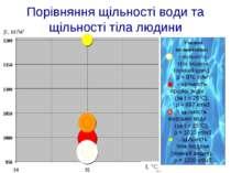 Порівняння щільності води та щільності тіла людини ρ, кг/м3 t, °C Умовні позн...