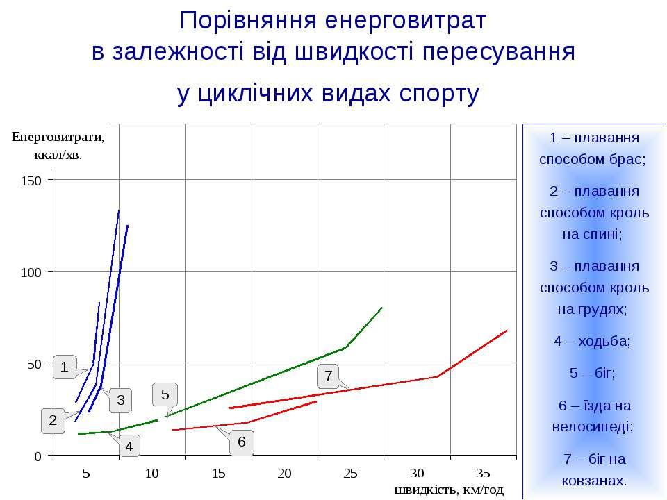 Порівняння енерговитрат в залежності від швидкості пересування у циклічних ви...