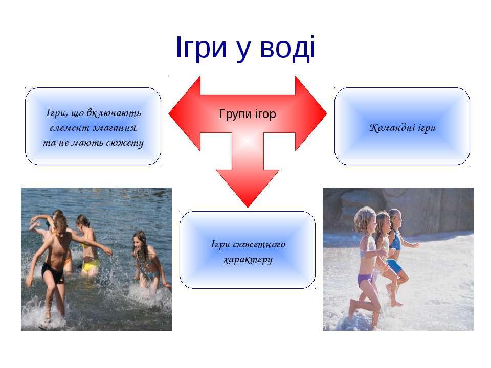 Ігри у воді Групи ігор Ігри, що включають елемент змагання та не мають сюжету...