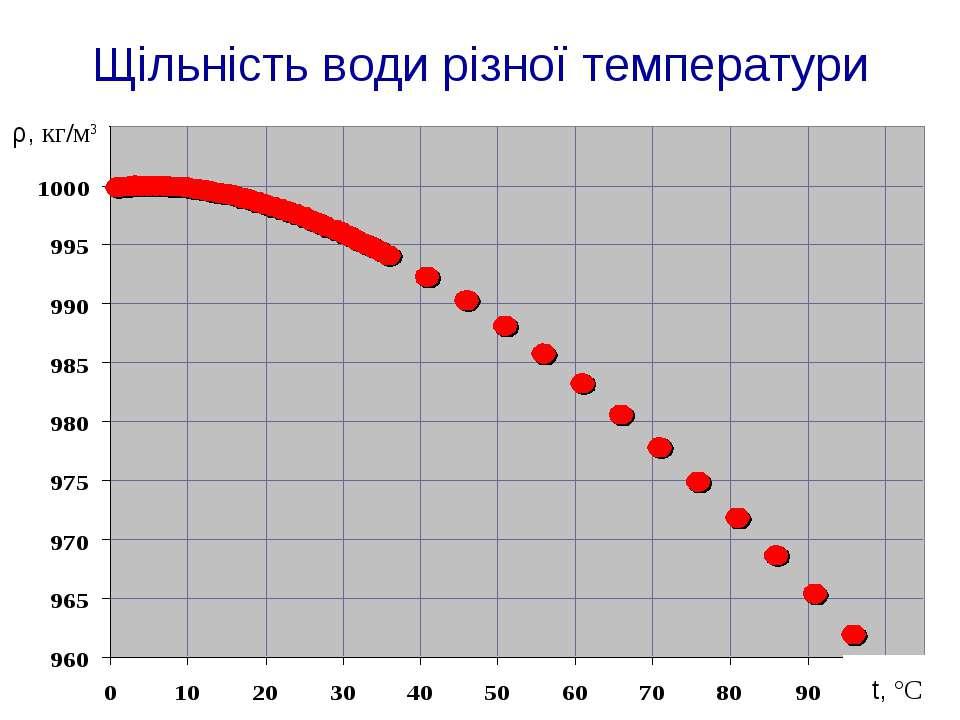 Щільність води різної температури ρ, кг/м3 t, °C
