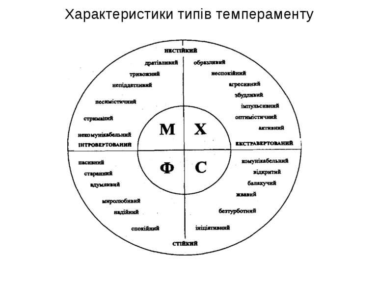 Характеристики типів темпераменту