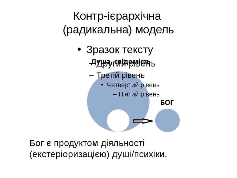 Контр-ієрархічна (радикальна) модель Бог є продуктом діяльності (екстеріориза...