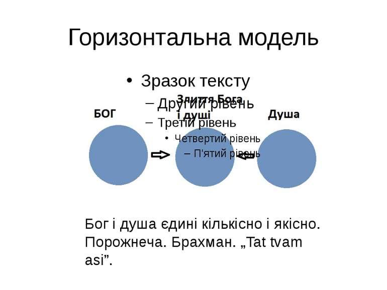 Горизонтальна модель Бог і душа єдині кількісно і якісно. Порожнеча. Брахман....