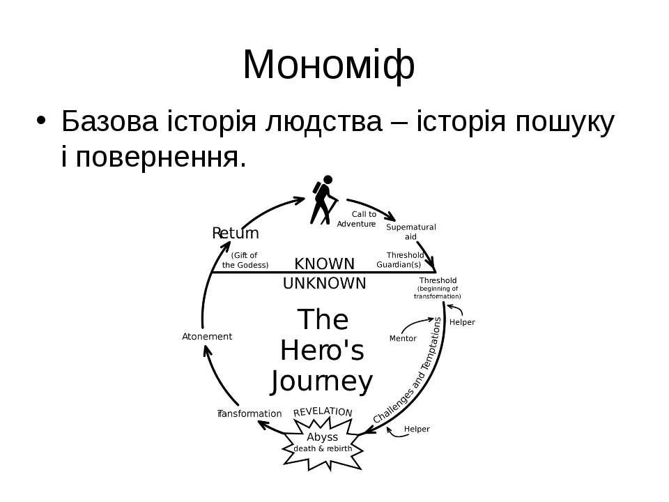 Мономіф Базова історія людства – історія пошуку і повернення.