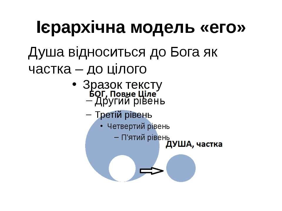 Ієрархічна модель «его» Душа відноситься до Бога як частка – до цілого
