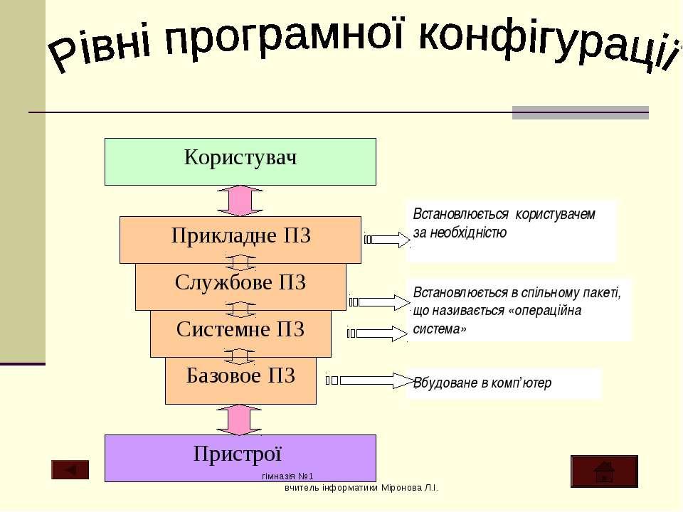 гімназія №1 вчитель інформатики Міронова Л.І. гімназія №1 вчитель інформатики...
