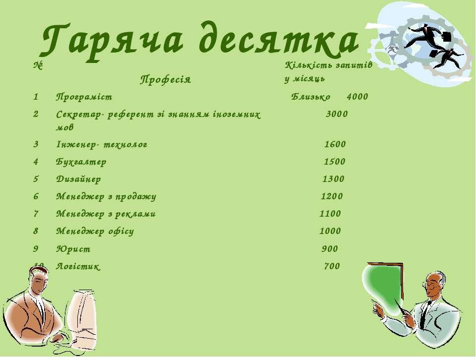 Гаряча десятка № Професія Кількістьзапитів у місяць 1 Програміст Близько 4000...