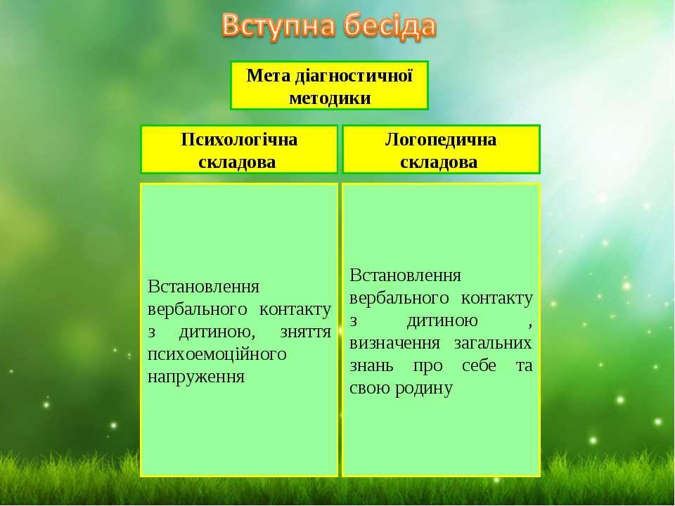 Мета діагностичної методики Логопедична складова Психологічна складова Встано...