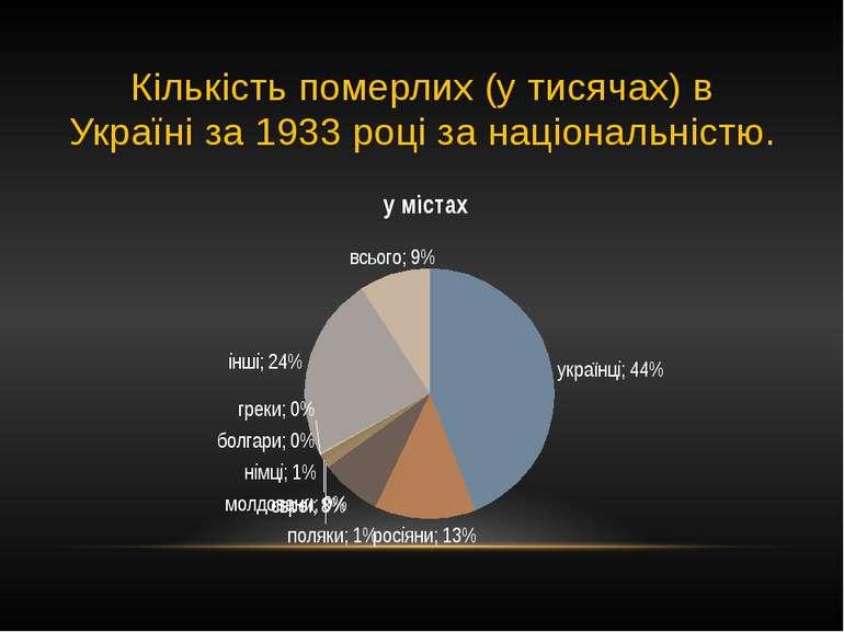 Кількість померлих (у тисячах) в Україні за 1933 році за національністю.