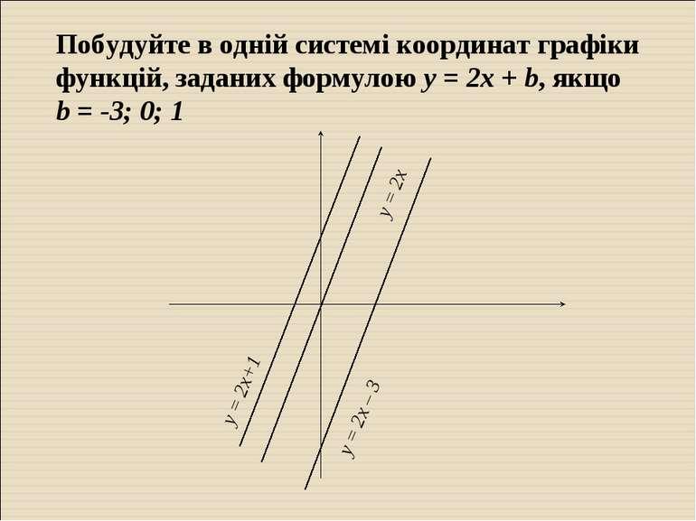 Побудуйте в одній системі координат графіки функцій, заданих формулою у = 2х ...