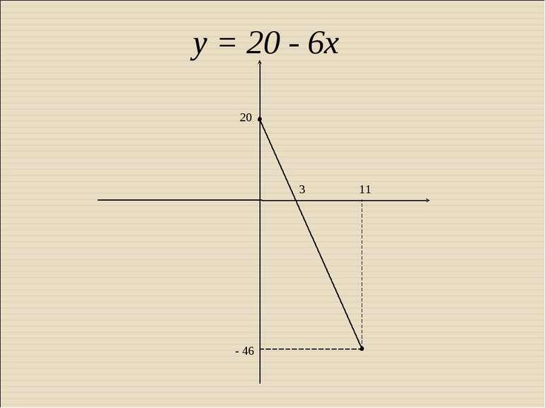 у = 20 - 6х 20 - 46 3 11