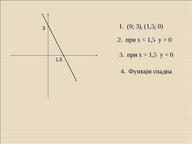 1,5 3 1. (0; 3), (1,5; 0) 2. при x < 1,5 y > 0 3. при x > 1,5 y < 0 4. Функці...