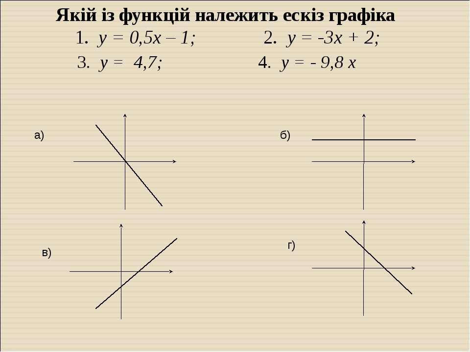 Якій із функцій належить ескіз графіка 1. у = 0,5х – 1; 2. у = -3х + 2; 3. у ...