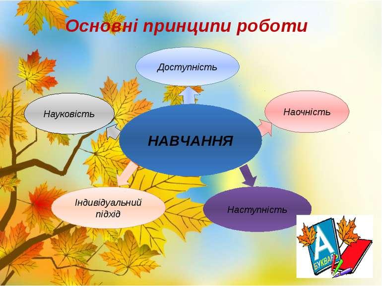 Основні принципи роботи Доступність Наочність Наступність Індивідуальний підх...