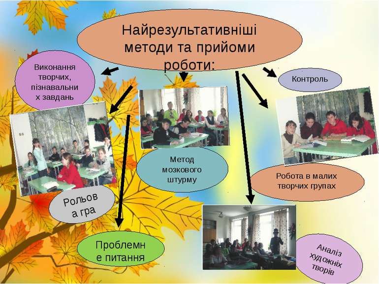 Робота в малих творчих групах Метод мозкового штурму Проблемне питання Рольов...