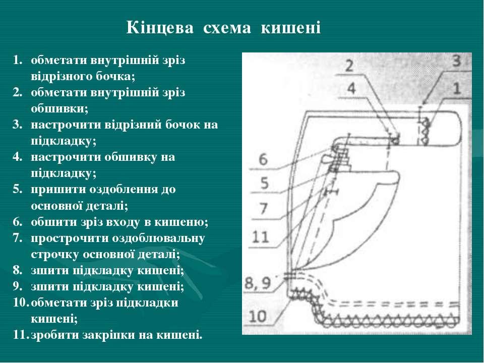 Кінцева схема кишені обметати внутрішній зріз відрізного бочка; обметати внут...
