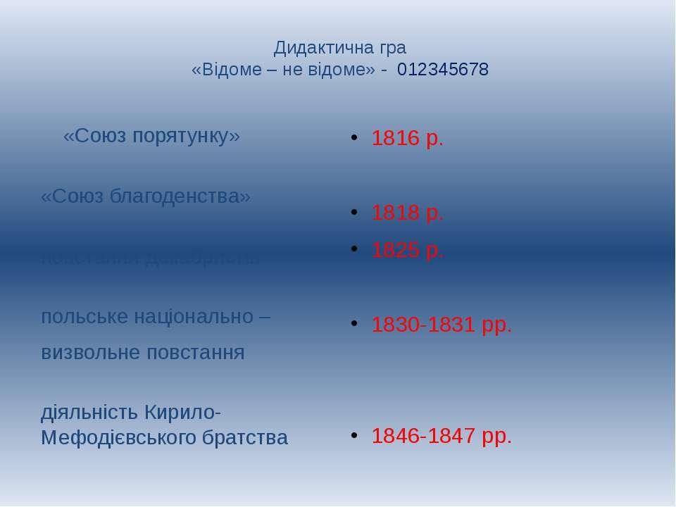 Дидактична гра «Відоме – не відоме» - 012345678 «Союз порятунку» «Союз благо...