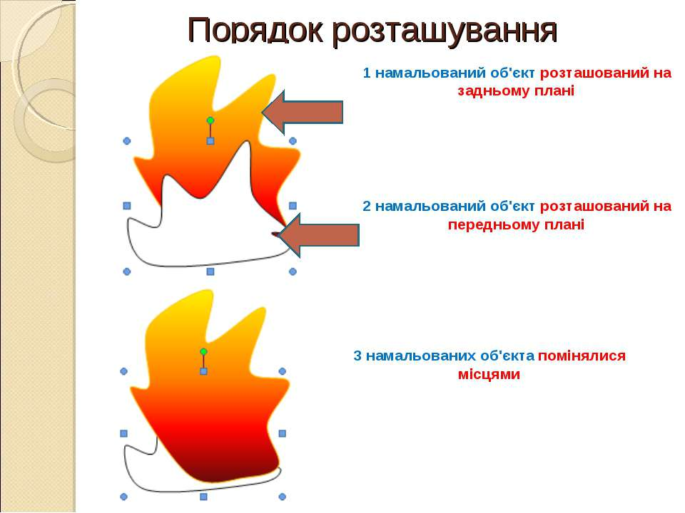 Порядок розташування 1 намальований об'єкт розташований на задньому плані 2 н...