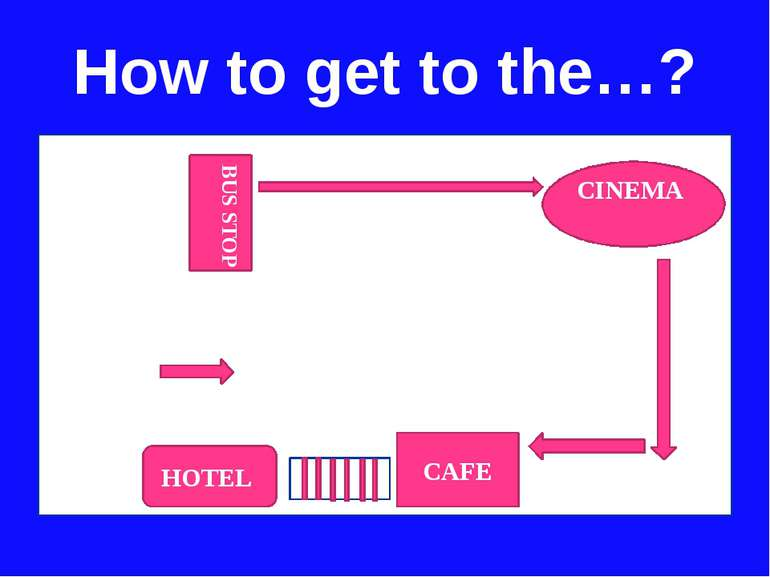How to get to the…? HOTEL BUS STOP CINEMA CAFE