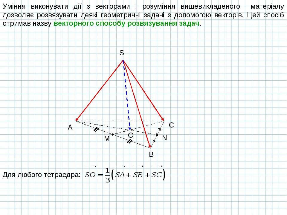 Уміння виконувати дії з векторами і розуміння вищевикладеного матеріалу дозво...
