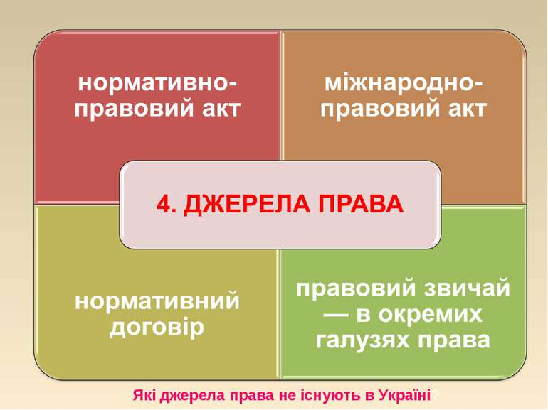 Які джерела права не існують в Україні?