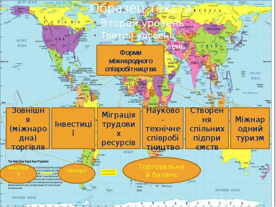 Форми міжнародного співробітництва Форми міжнародного співробітництва Інвести...