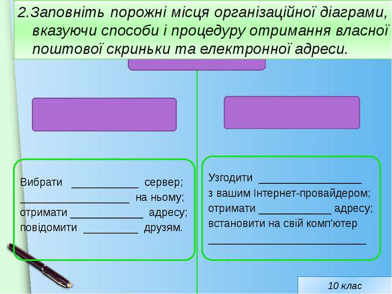 2.Заповніть порожні місця організаційної діаграми, вказуючи способи і процеду...
