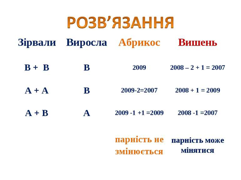 Зірвали Виросла Абрикос Вишень В + В В 2009 2008 – 2 + 1 = 2007 А + А В 2009-...